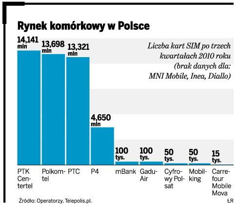 Rynek komórkowy w Polsce