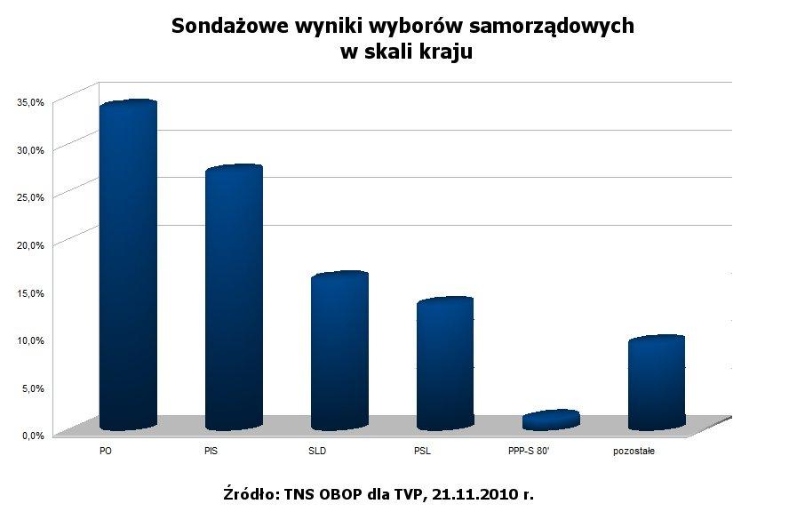 Sondażowe wyniki wyborów w skali kraju