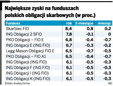Największe zyski na funduszach polskich obligacji skarbowych
