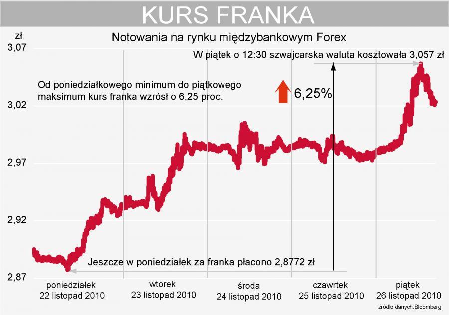 Tygodniowy kurs franka szwajcarskiego (CHFPLN)