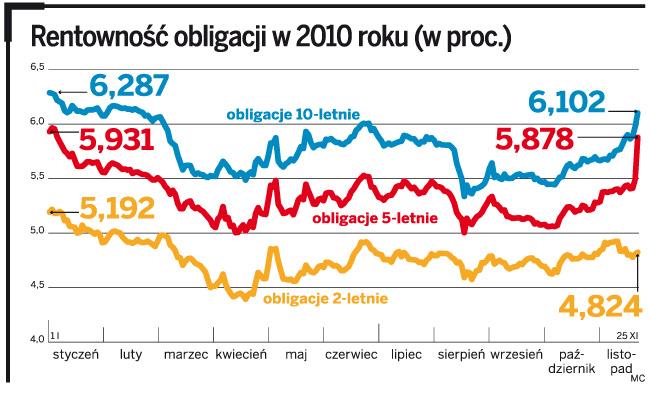 Rentowność obligacji w 2010 roku (w proc.)