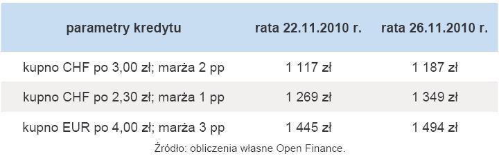 W ostatnim tygodniu kredyty we frankach mocno zdrożały