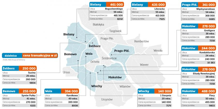 Ceny transakcyjne mieszkań w Warszawie