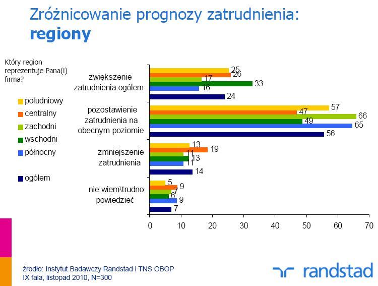 Prognozy zatrudnienia wg regionów