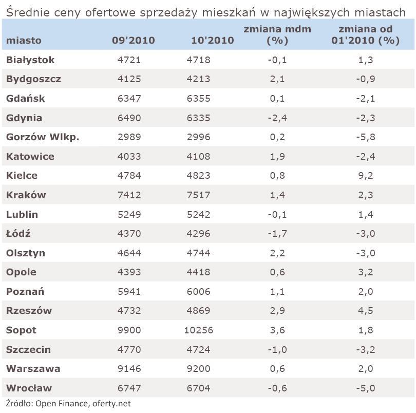 Średnie ceny sprzedaży mieszkań w największych miastach - październik 2010 r.