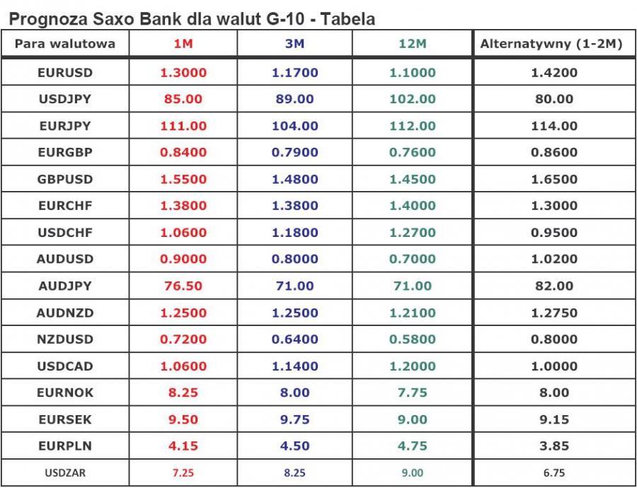 Prognoza Saxo Bank dla walut G-10