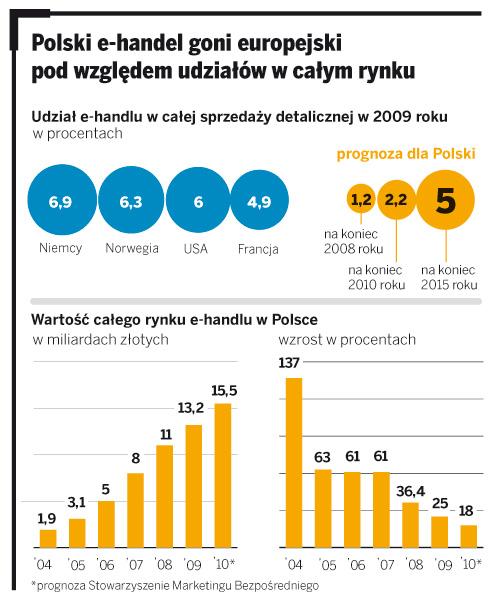 Polski e-handel goni europejski pod względem udziałów w całym kraju