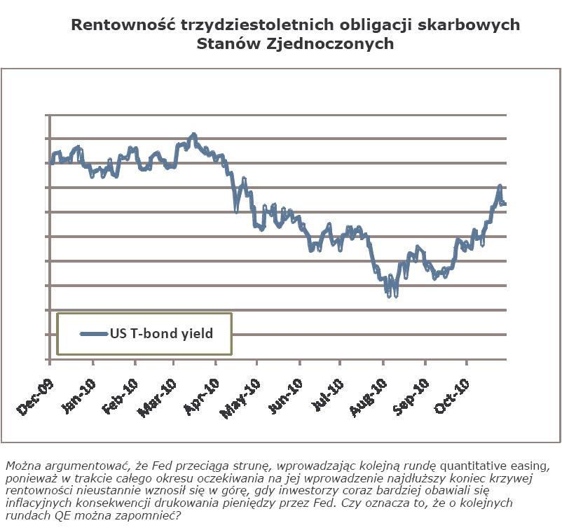 Wykres: rentowność trzydziestoletnich obligacji skarbowych Stanów Zjednoczonych. Można argumentować, że Fed przeciąga strunę, wprowadzając kolejną rundę quantitative easing, ponieważ w trakcie całego okresu oczekiwania na jej wprowadzenie najdłuższy koniec krzywej rentowności nieustannie wznosił się w górę, gdy inwestorzy coraz bardziej obawiali się inflacyjnych konsekwencji drukowania pieniędzy przez Fed. Czy oznacza to, że o kolejnych rundach QE można zapomnieć?