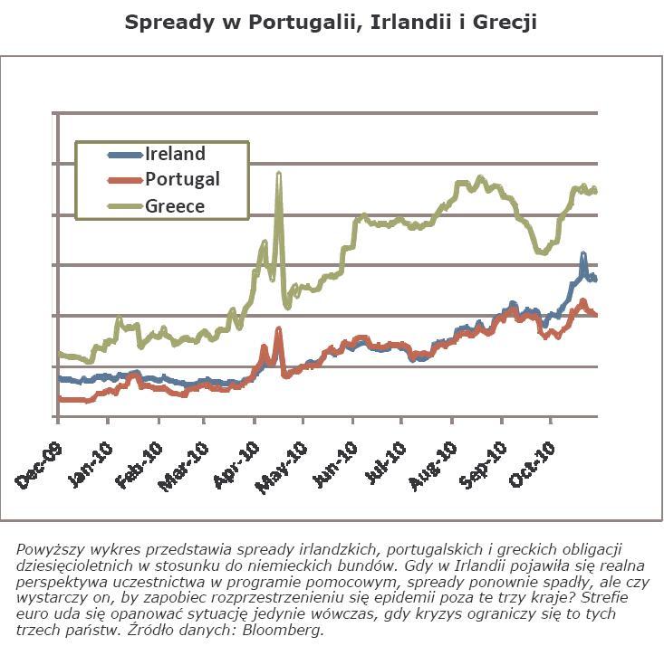 Wykres: spready w Portugalii, Irlandii i Grecji. Powyższy wykres przedstawia spready irlandzkich, portugalskich i greckich obligacji dziesięcioletnich w stosunku do niemieckich bundów. Gdy w Irlandii pojawiła się realna perspektywa uczestnictwa w programie pomocowym, spready ponownie spadły, ale czy wystarczy on, by zapobiec rozprzestrzenieniu się epidemii poza te trzy kraje? Strefie euro uda się opanować sytuację jedynie wówczas, gdy kryzys ograniczy się to tych trzech państw. Źródło danych: Bloomberg.
