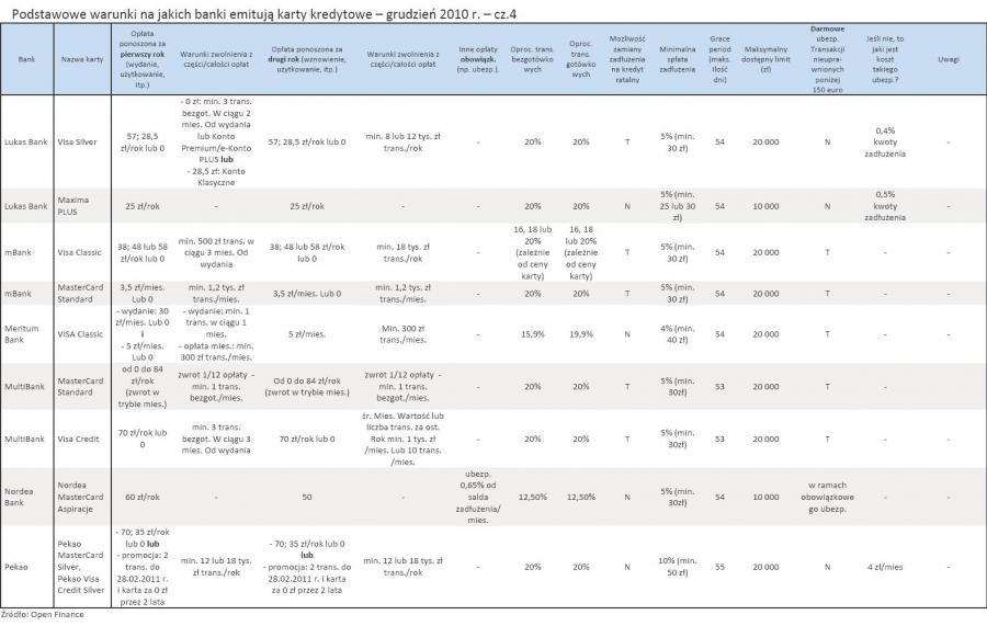 Podstawowe warunki na jakich banki emitują karty kredytowe – grudzień 2010 r. – cz.4