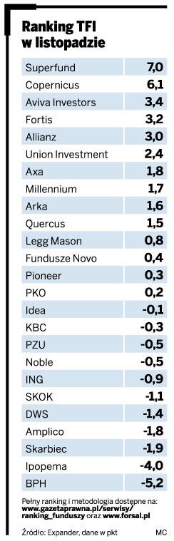 Ranking TFI w listopadzie