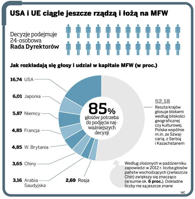 USA i UE ciągle jeszcze rządzą i łożą na MFW