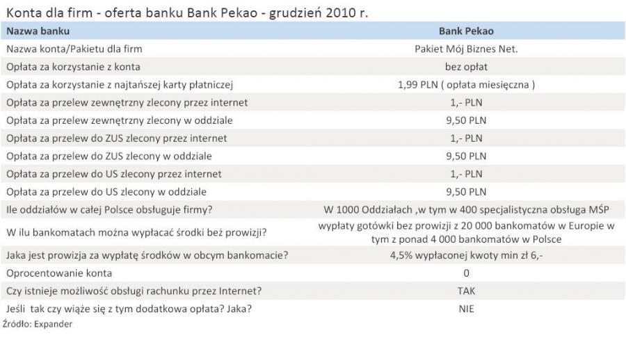 Konta dla firm - oferta banku Bank Pekao - grudzień 2010 r.