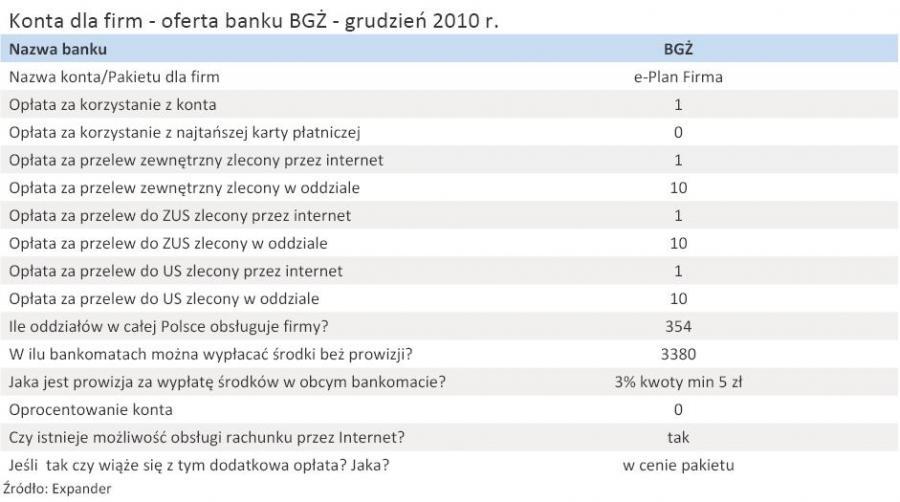 Konta dla firm - oferta banku BGŻ - grudzień 2010 r.