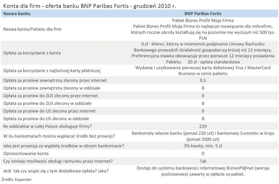 Konta dla firm - oferta banku BNP Paribas Fortis - grudzień 2010 r.