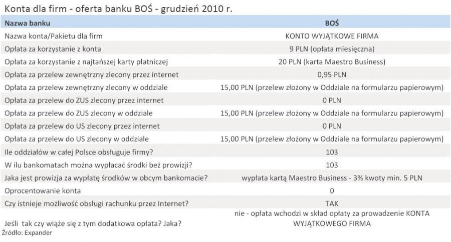 Konta dla firm - oferta banku BOŚ - grudzień 2010 r
