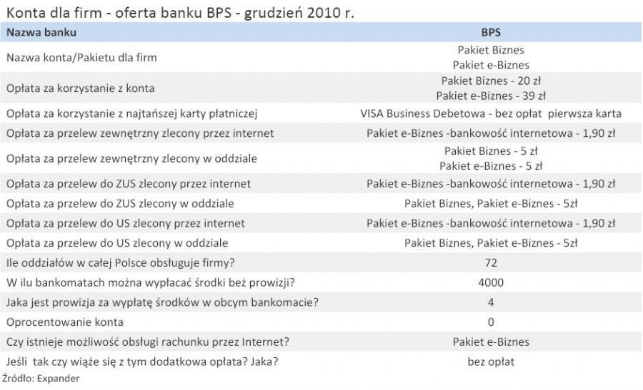 Konta dla firm - oferta banku BPS - grudzień 2010 r