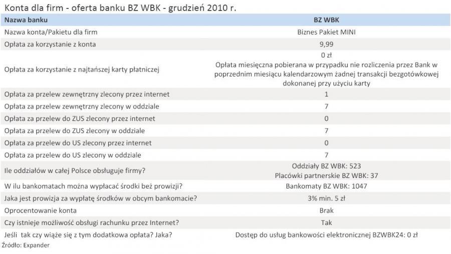 Konta dla firm - oferta banku BZ WBK - grudzień 2010 r.