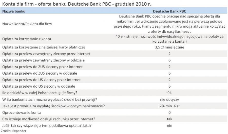 Konta dla firm - oferta banku Deutsche Bank PBC - grudzień 2010 r.