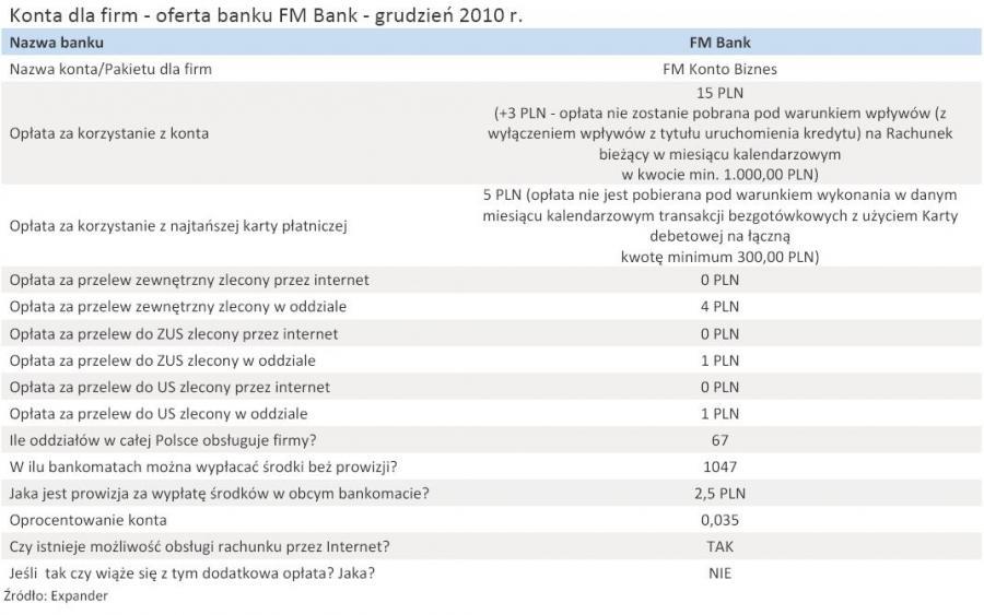 Konta dla firm - oferta banku FM Bank - grudzień 2010 r.
