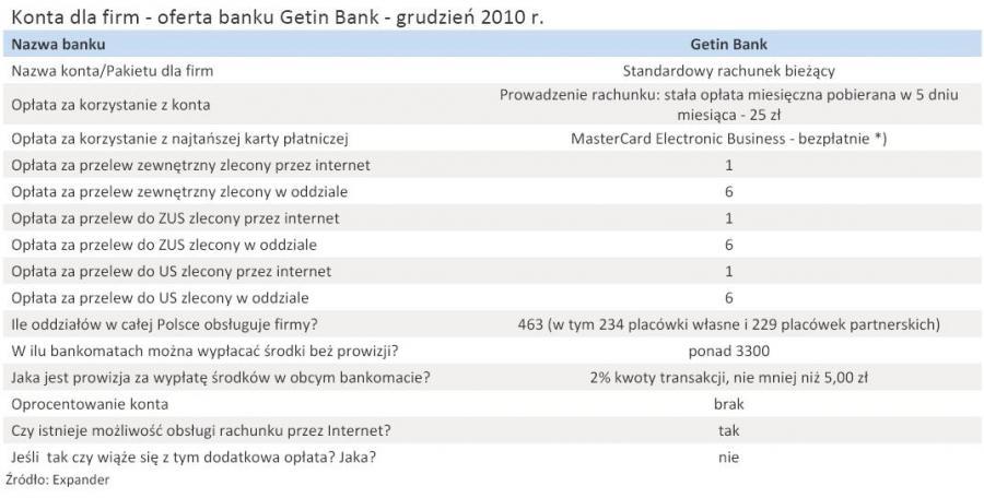 Konta dla firm - oferta banku Getin Bank - grudzień 2010 r.