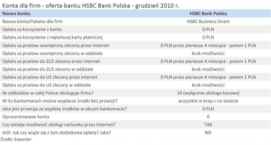 Konta dla firm - oferta banku HSBC Bank Polska - grudzień 2010 r.