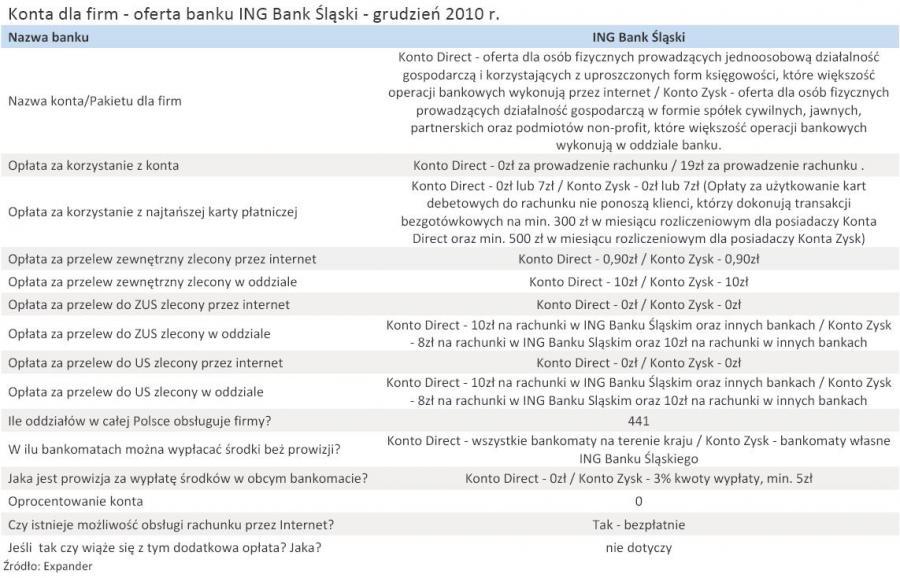 Konta dla firm - oferta banku ING Bank Śląski - grudzień 2010 r.