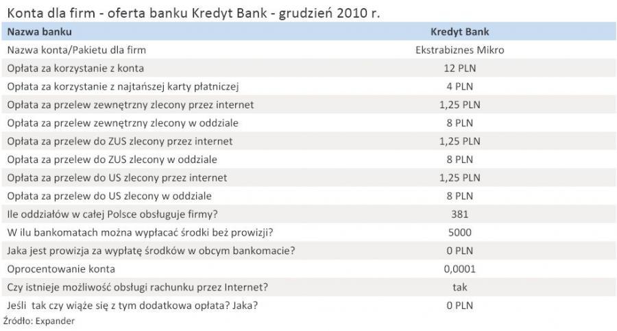 Konta dla firm - oferta banku Kredyt Bank - grudzień 2010 r.