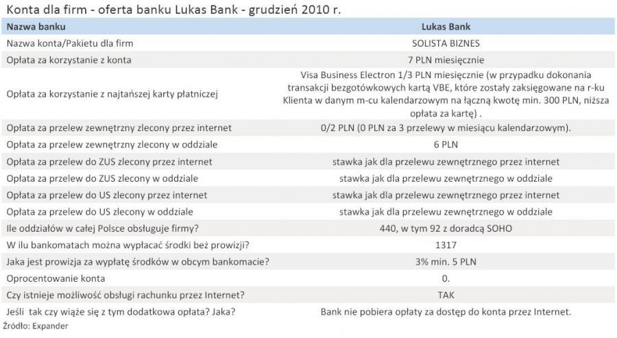 Konta dla firm - oferta banku Lukas Bank - grudzień 2010 r.