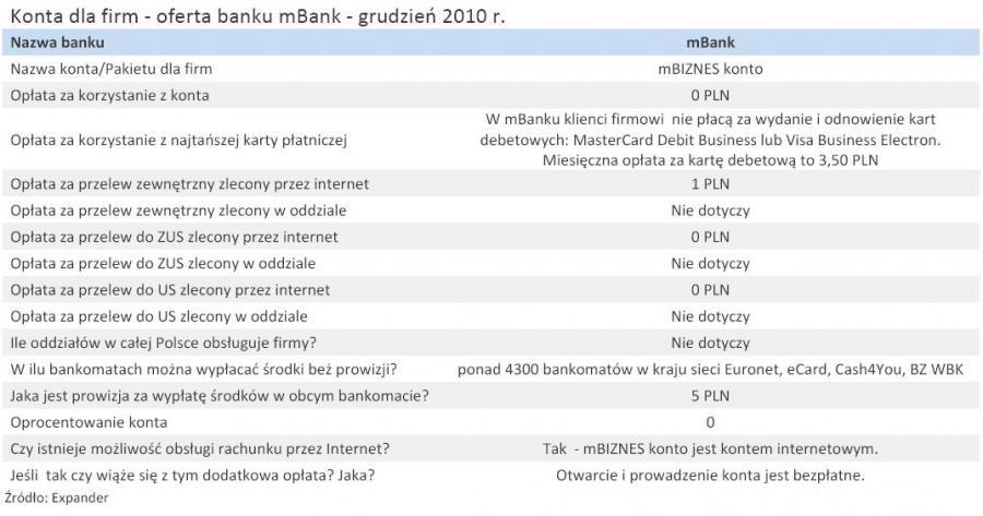 Konta dla firm - oferta banku mBank - grudzień 2010 r.
