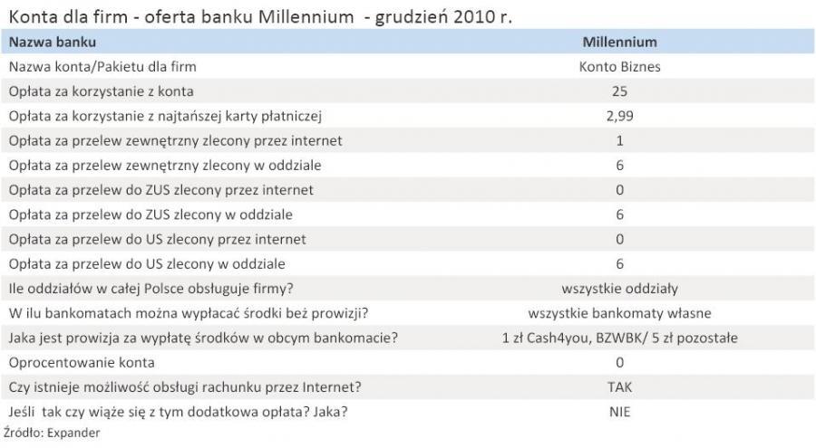 Konta dla firm - oferta banku Millennium  - grudzień 2010 r.