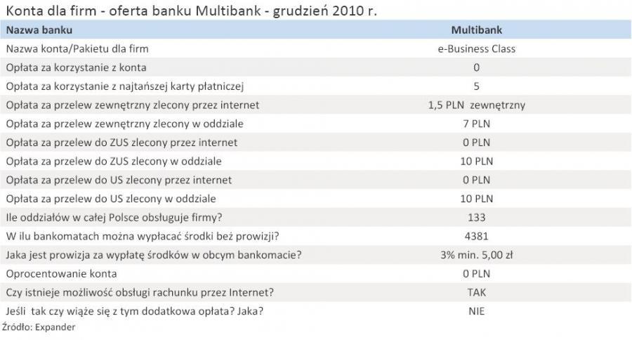 Konta dla firm - oferta banku Multibank - grudzień 2010 r.