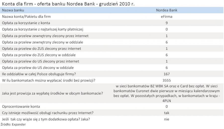 Konta dla firm - oferta banku Nordea Bank - grudzień 2010 r.