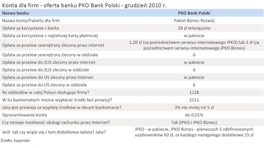 Konta dla firm - oferta banku PKO Bank Polski - grudzień 2010 r.