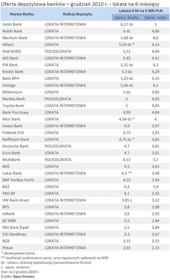Oferta depozytowa banków – grudzień 2010 r. - lokata na 6 miesięcy