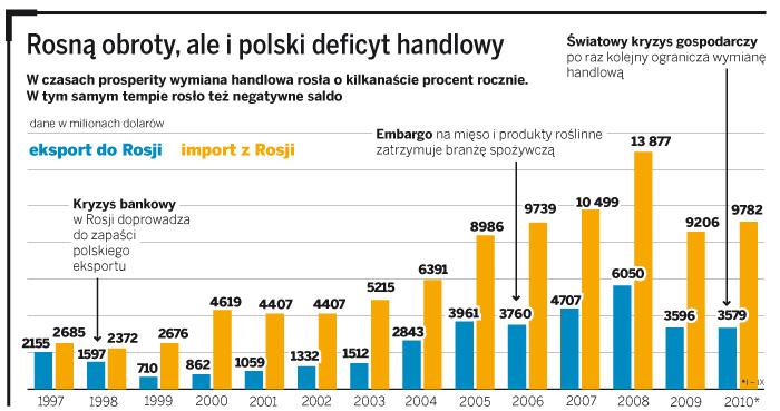 Rosną obroty, ale i polski deficyt handlowy