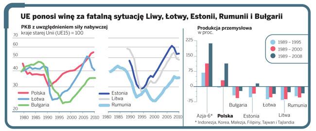UE ponosi winę za fatalną sytuację Litwy, Łotwy, Estonii, Rumunii i Bułgarii
