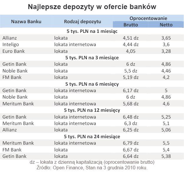 Najlepsze depozyty w ofercie banków - grudzień 2010 r.