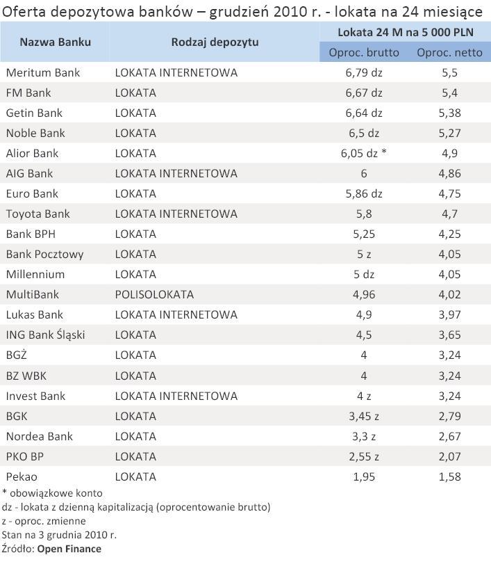 Oferta depozytowa banków – grudzień 2010 r. - lokata na 24 miesiące