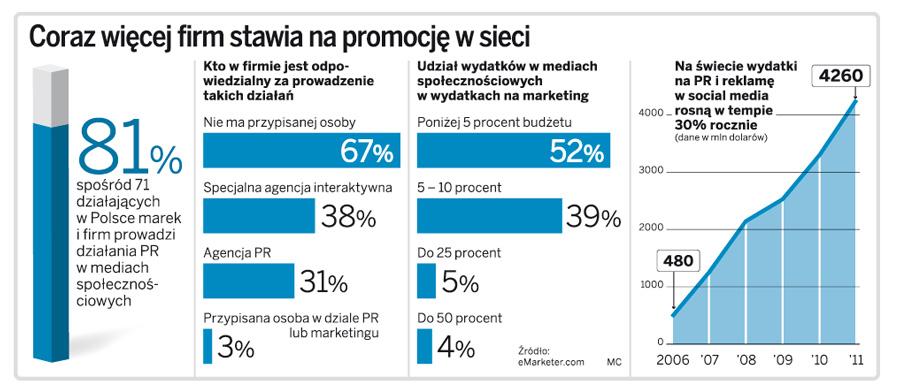 Coraz więcej firm stawia na promocję w sieci.