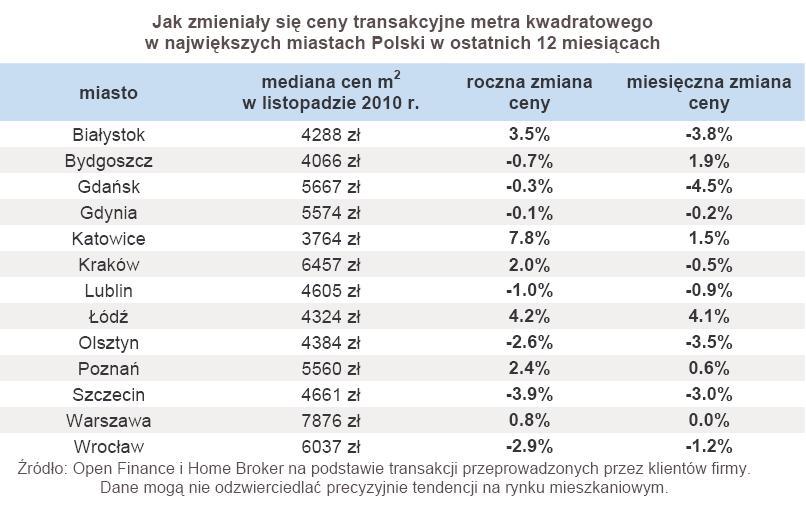 Jak zmieniały się ceny transakcyjne metra kwadratowego w największych miastach Polski w ostatnich 12 miesiącach