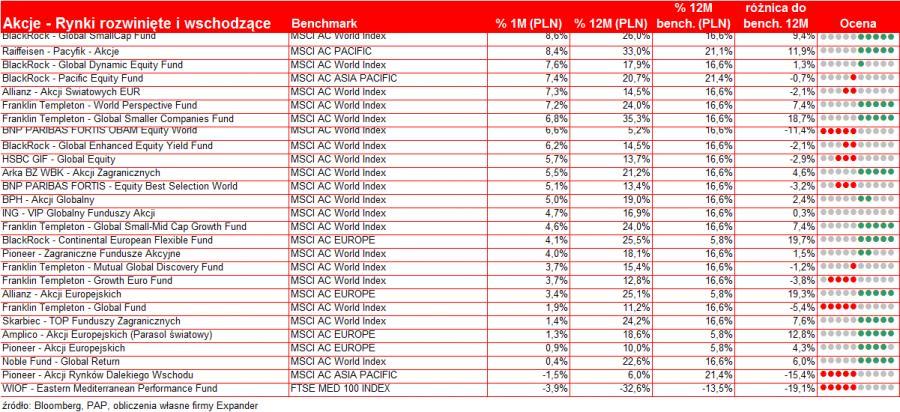 Wyniki funduszy - rynki rozwinięte i wschodzące - listopad 2010 r.