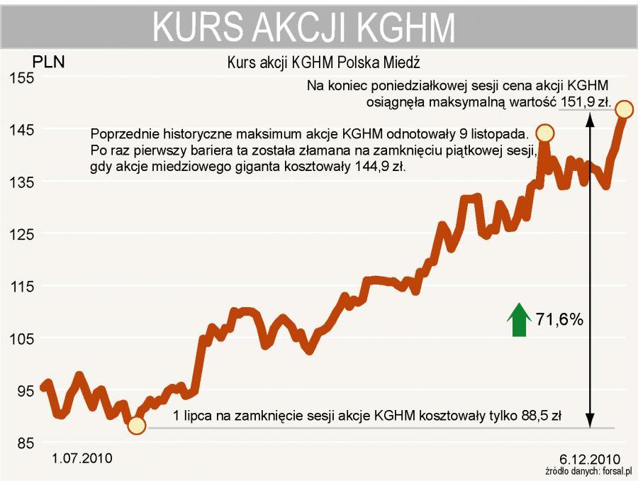 Kurs akcji KGHM osiągnął historyczne maksimum