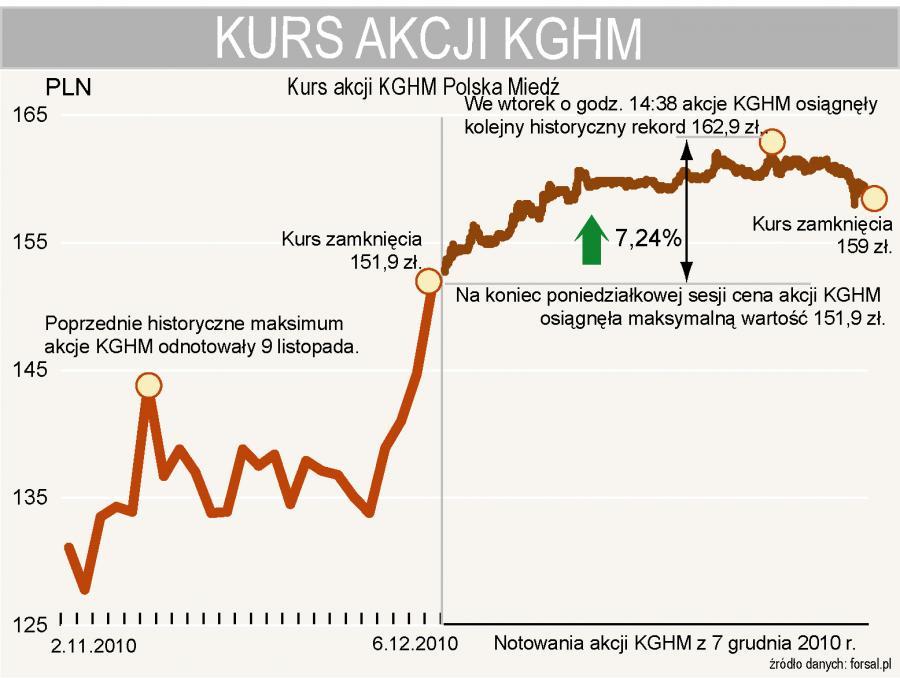 We wtorek o godz. 14:38 akcje KGHM osiągnęły kolejny historyczny rekord 162,9 zł