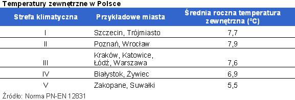 Temperatury zewnętrzne w Polsce