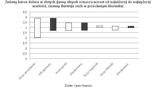 Zmiany kursu dolara w złotych (jasny słupek oznacza wzrost od najniższej do najwyższej wartości, ciemny ilustruje ruch w przeciwnym kierunku)