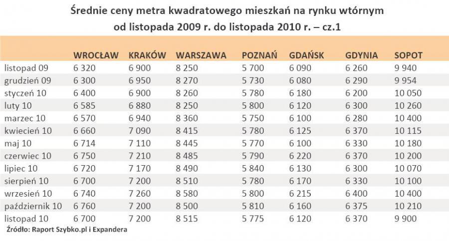Średnie ceny metra kwadratowego mieszkań na rynku wtórnym od listopada 2009 r. do listopada 2010 r. – cz.1