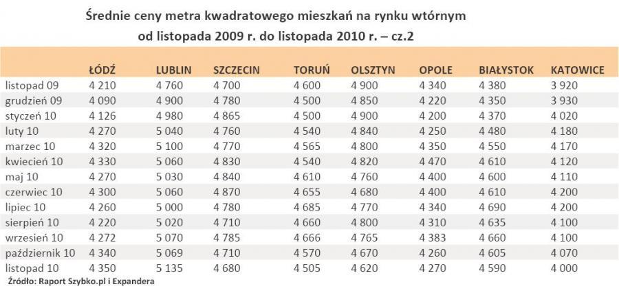 Średnie ceny metra kwadratowego mieszkań na rynku wtórnym od listopada 2009 r. do listopada 2010 r. – cz.2