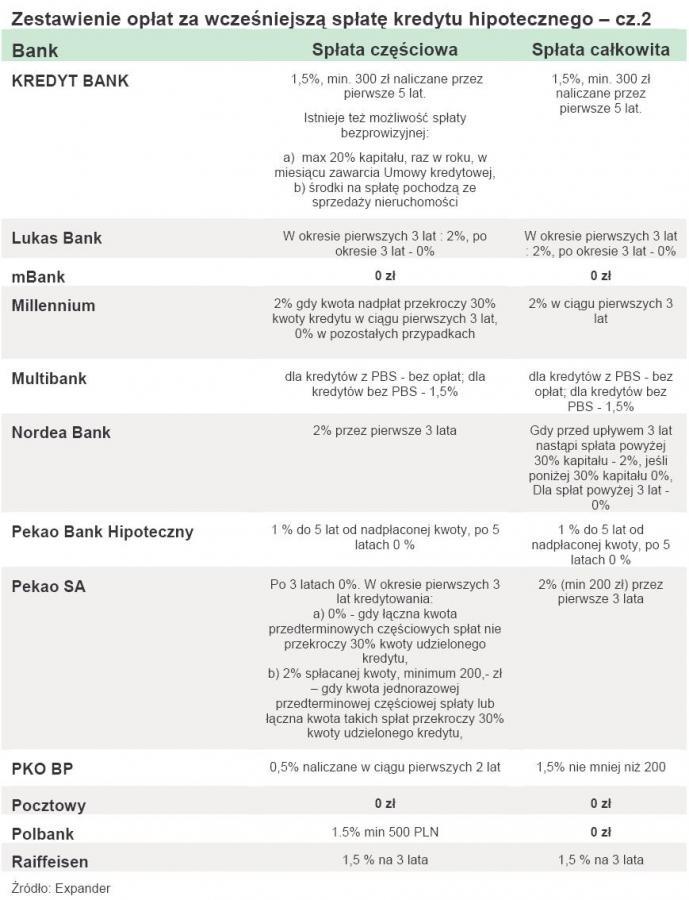 Zestawienie opłat za wcześniejszą spłatę kredytu hipotecznego – cz.2