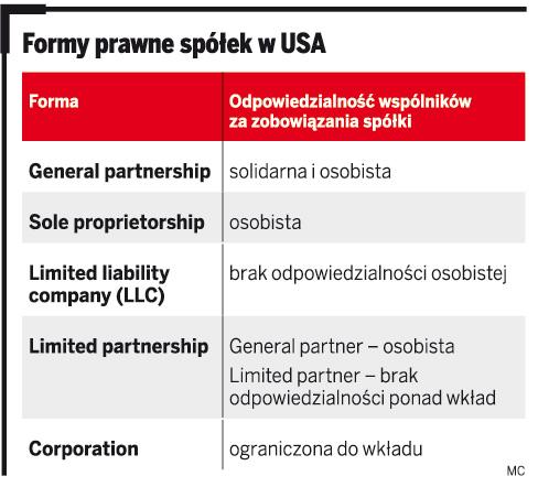 Formy prawne spółek w USA